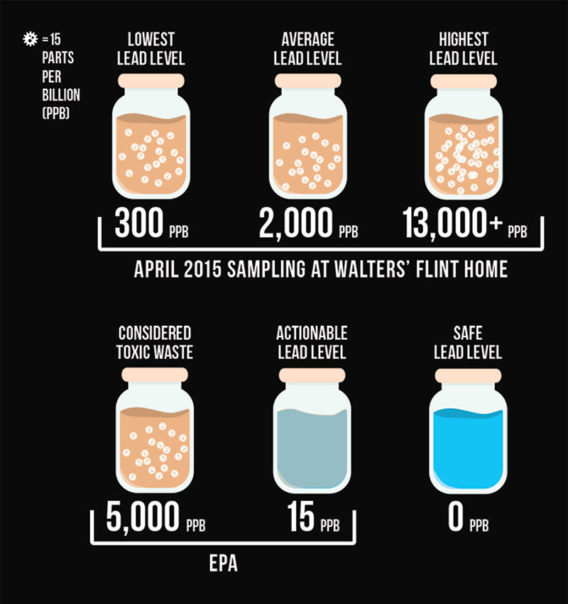 Fighting for Flint: A Virginia Tech team exposes lead